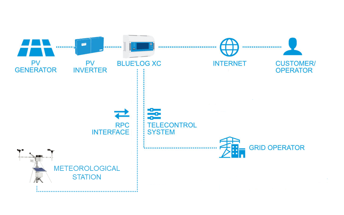 Network Structure of KacoBlueLog Weather Station