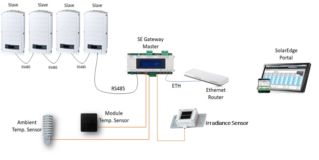 Network Structure of SolarEdge Weather Station
