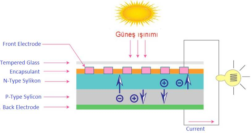 what-measures-the-solar-irradiance