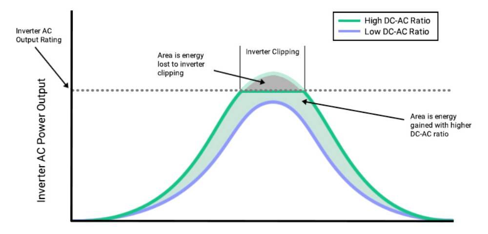 inverter-losses-in-pv-panels